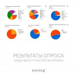 Результати опитування в період карантину 2020
